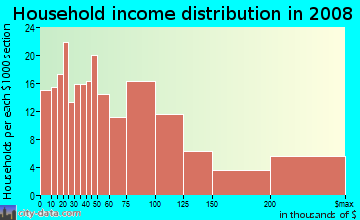 Household income distribution in 2009 in Cedar Knolls in Bronxville neighborhood in NY