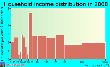 Household income distribution in 2009 in Beech Hill in Scarsdale neighborhood in NY
