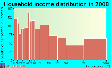 Household income distribution in 2009 in NoHo in New York neighborhood in NY