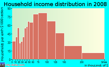 Household income distribution in 2009 in Arden Heights in Staten Island neighborhood in NY