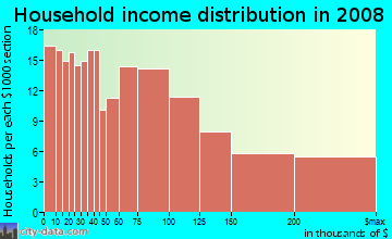 Household income distribution in 2009 in Huntington Village in Huntington neighborhood in NY