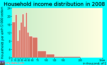 Household income distribution in 2009 in Fairhill Village in Cleveland neighborhood in OH