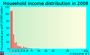 Household income distribution in 2009 in Quadrangle in Cleveland neighborhood in OH