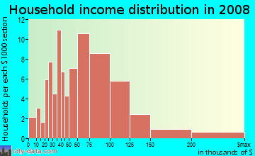 Household income distribution in 2009 in Northeast Rohnert Park in Santa Rosa neighborhood in CA