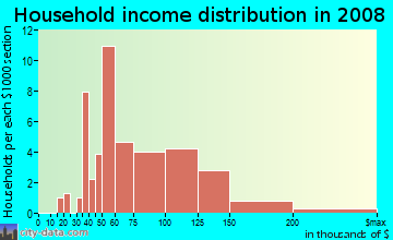 Household income distribution in 2009 in Mentor-on-the-Lake in Mentor neighborhood in OH