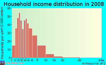 Household income distribution in 2009 in Mapleboro in Maple Heights neighborhood in OH