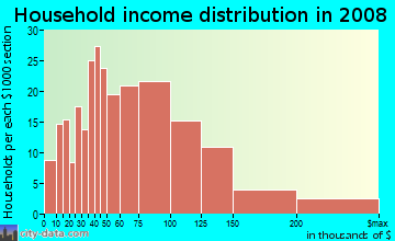 Household income distribution in 2009 in Hungtinton Park in San Bruno neighborhood in CA
