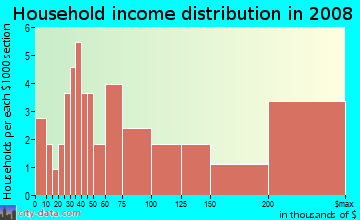 Household income distribution in 2009 in California in Cincinnati neighborhood in OH