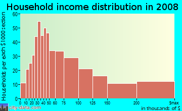 Household income distribution in 2009 in Mount Lookout in Cincinnati neighborhood in OH
