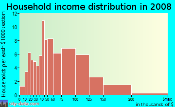 Household income distribution in 2009 in Business Park in Fillmore neighborhood in CA
