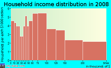 Household income distribution in 2009 in Vintage Park in San Mateo neighborhood in CA