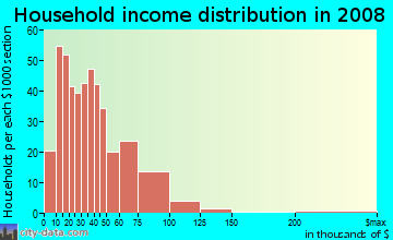 Household income distribution in 2009 in Southeast Mill Creek in Salem neighborhood in OR