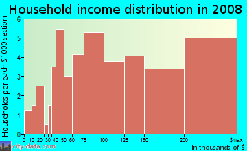 Household income distribution in 2009 in Council Crest in Portland neighborhood in OR