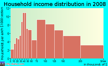 Household income distribution in 2009 in Arnold Creek in Portland neighborhood in OR