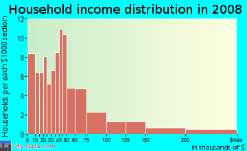 Household income distribution in 2009 in Antique Row in Philadelphia neighborhood in PA