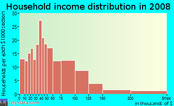 Household income distribution in 2009 in College Hill in Easton neighborhood in PA