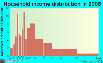 Household income distribution in 2009 in Regent Square in Pittsburgh neighborhood in PA
