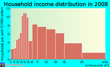 Household income distribution in 2009 in Pilgrim Gardens in Drexel Hill neighborhood in PA