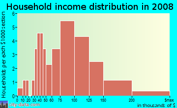 Household income distribution in 2009 in Sherwood Village in Hatboro neighborhood in PA
