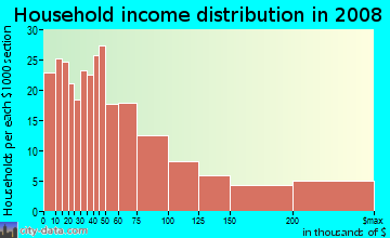 Household income distribution in 2009 in Franklintown in Philadelphia neighborhood in PA