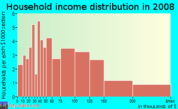 Household income distribution in 2009 in College Park West in Seal Beach neighborhood in CA
