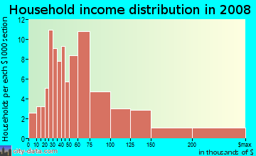 Household income distribution in 2009 in Yorkshire in Columbia neighborhood in SC
