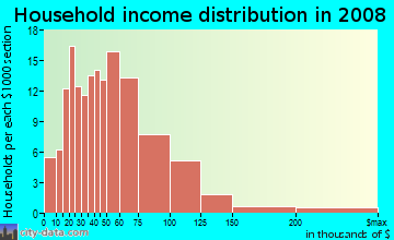 Household income distribution in 2009 in Briarwood in Columbia neighborhood in SC