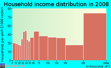 Household income distribution in 2009 in Pacific Palisades in Pacific Palisades neighborhood in CA