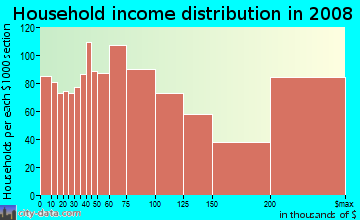 Household income distribution in 2009 in Brentwood in Los Angeles neighborhood in CA
