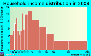 Household income distribution in 2009 in Prairie Tree in Sioux Falls neighborhood in SD