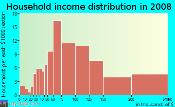 Household income distribution in 2009 in Northwest Sioux Falls in Sioux Falls neighborhood in SD