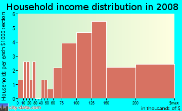 Household income distribution in 2009 in Sunrise Ridge in Mission Viejo neighborhood in CA
