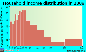Household income distribution in 2009 in Grogan's Mill in Houston neighborhood in TX