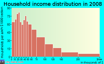 Household income distribution in 2009 in Monterey Hills in Los Angeles neighborhood in CA