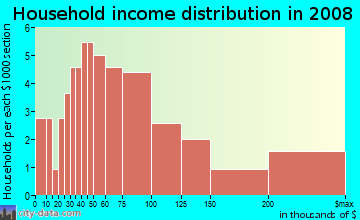 Household income distribution in 2009 in Pirates Beach in Galveston neighborhood in TX