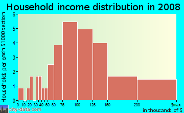 Household income distribution in 2009 in Timberview Estates in Flower Mound neighborhood in TX