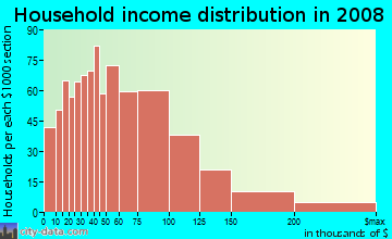 Household income distribution in 2009 in Mission Hills in Mission Hills neighborhood in CA