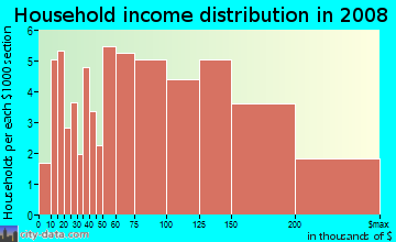 Household income distribution in 2009 in La-Mancha in Mission Viejo neighborhood in CA