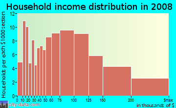 Household income distribution in 2009 in Granada in Mission Viejo neighborhood in CA