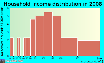 Household income distribution in 2009 in Sunrise Bay at Lake Olympia in Missouri City neighborhood in TX