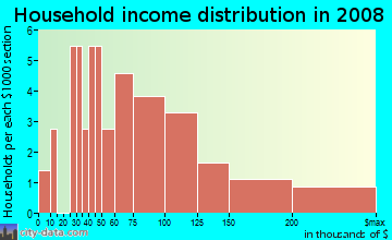 Household income distribution in 2009 in Quail Valley Townhouses in Missouri City neighborhood in TX