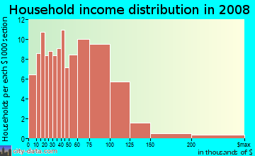 Household income distribution in 2009 in California Avenue in La Puente neighborhood in CA