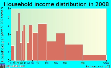 Household income distribution in 2009 in Timbercreek in Plano neighborhood in TX