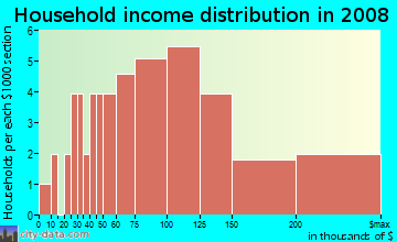 Household income distribution in 2009 in Parkview Addition in Plano neighborhood in TX