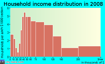 Household income distribution in 2009 in Post Oak Estates in Plano neighborhood in TX