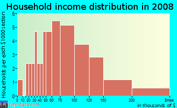 Household income distribution in 2009 in Parker Road Estates West 2-W1 in Plano neighborhood in TX