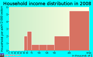 Household income distribution in 2009 in Willow Bend Country 1 in Plano neighborhood in TX