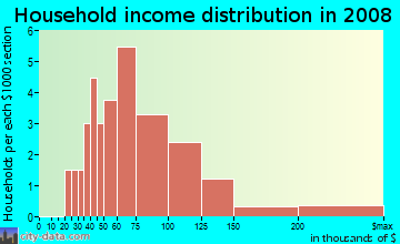 Household income distribution in 2009 in Cimarron 3 in Plano neighborhood in TX