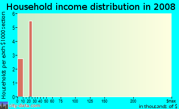 Household income distribution in 2009 in Old Sanfrancisco Apts in Plano neighborhood in TX
