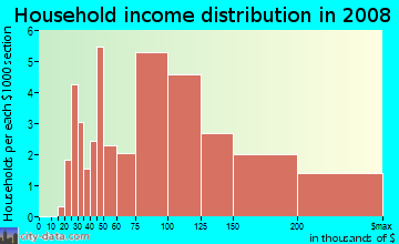 Household income distribution in 2009 in Upper Diamond in Laguna Beach neighborhood in CA
